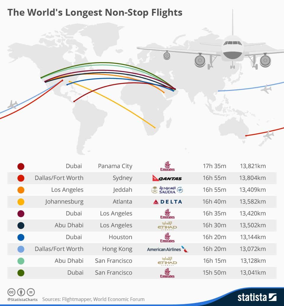 Les vols les plus longs (Statista)