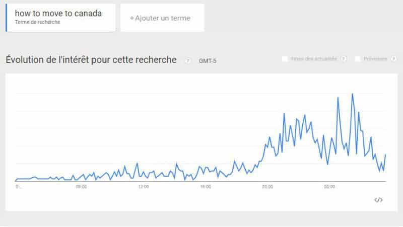 """Capture Google Trends - Les recherches Google """"comment déménager au Canada"""" ont enregistré un pic la nuit dernière."""