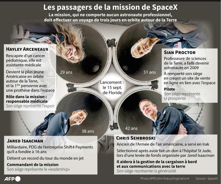Les passagers de la mission de SpaceX